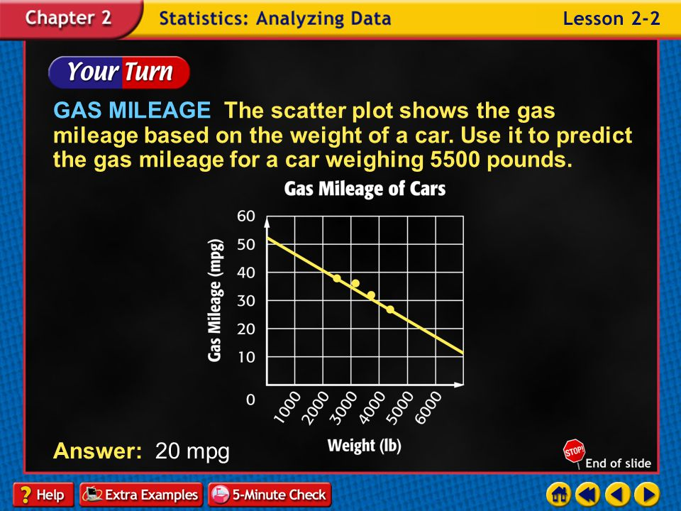 GAS MILEAGE The scatter plot shows the gas mileage based on the weight of a car. Use it to predict the gas mileage for a car weighing 5500 pounds.