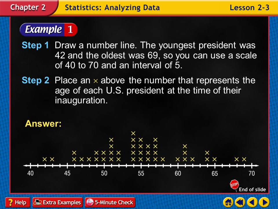 Step 1 Draw a number line. The youngest president was 42 and the oldest was 69, so you can use a scale of 40 to 70 and an interval of 5.