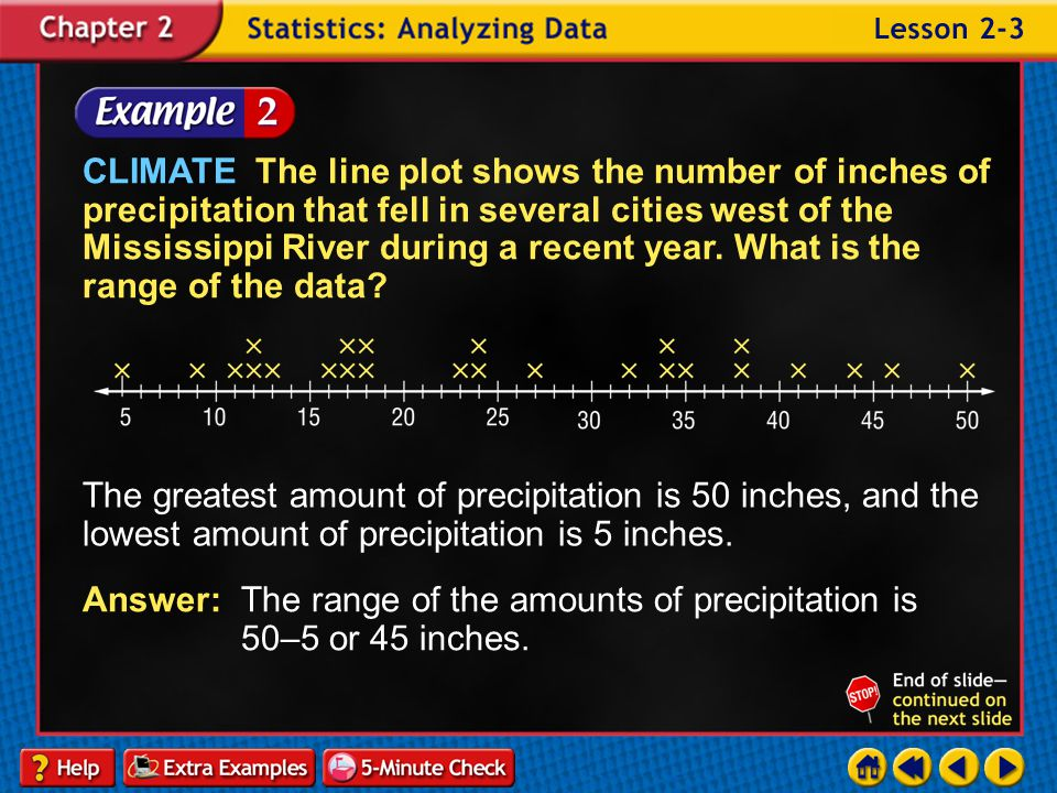 CLIMATE The line plot shows the number of inches of precipitation that fell in several cities west of the Mississippi River during a recent year. What is the range of the data