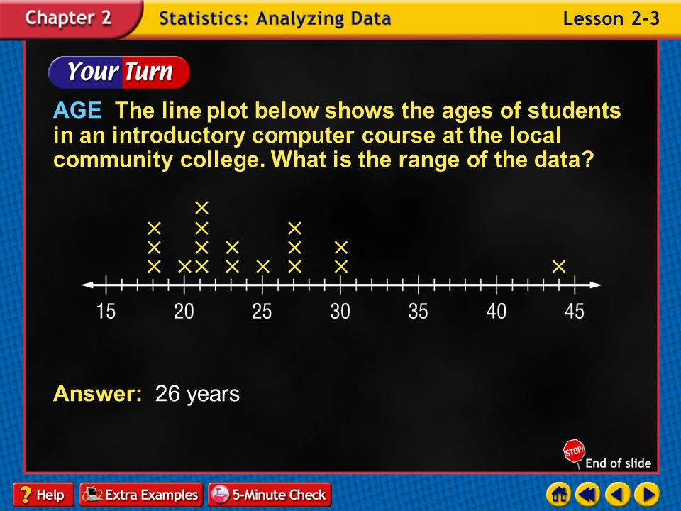 AGE The line plot below shows the ages of students in an introductory computer course at the local community college. What is the range of the data