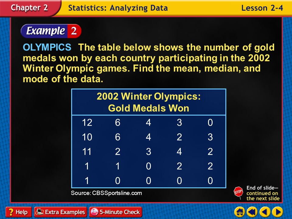 OLYMPICS The table below shows the number of gold medals won by each country participating in the 2002 Winter Olympic games. Find the mean, median, and mode of the data.