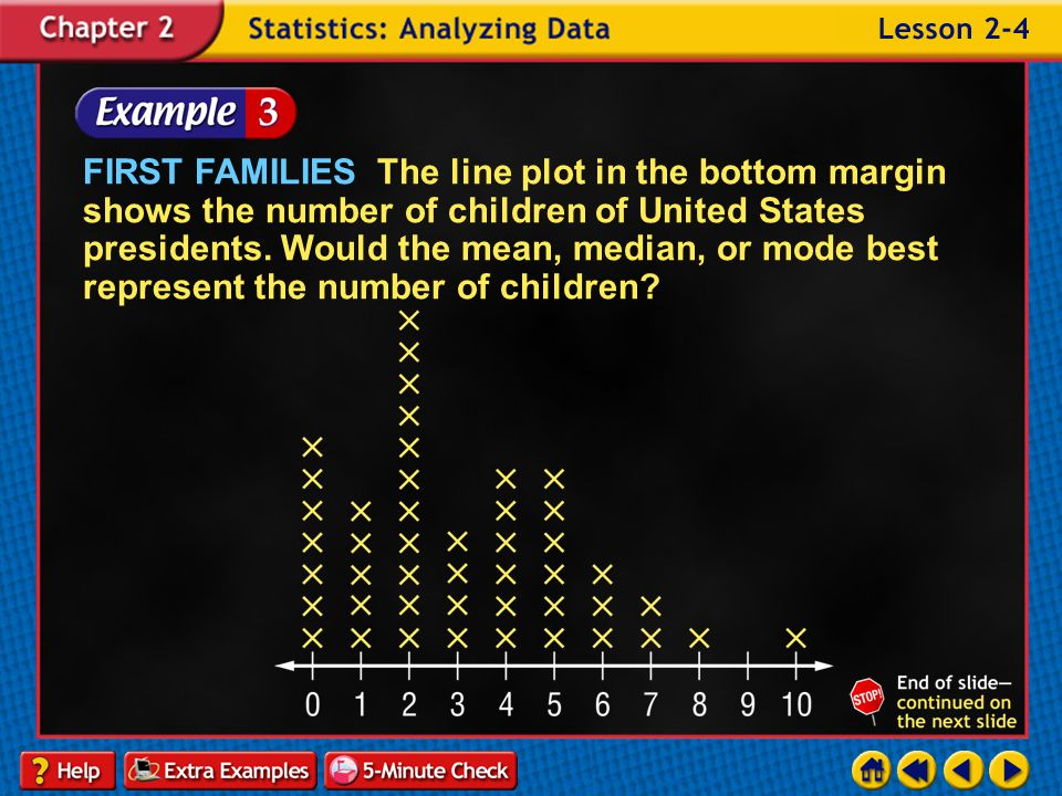 FIRST FAMILIES The line plot in the bottom margin shows the number of children of United States presidents. Would the mean, median, or mode best represent the number of children