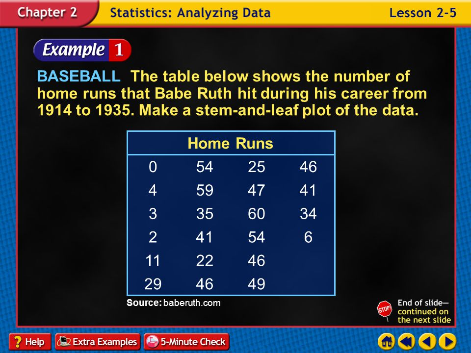 BASEBALL The table below shows the number of home runs that Babe Ruth hit during his career from 1914 to 1935. Make a stem-and-leaf plot of the data.
