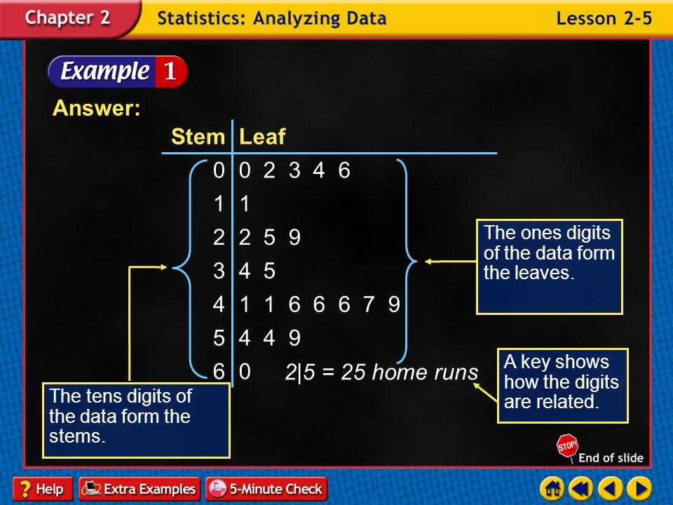 Answer: 6. 4 4 9. 5. 1 1 6 6 6 7 9. 4. 4 5. 3. 2 5 9. 2. 1. 0 2 3 4 6. Leaf.