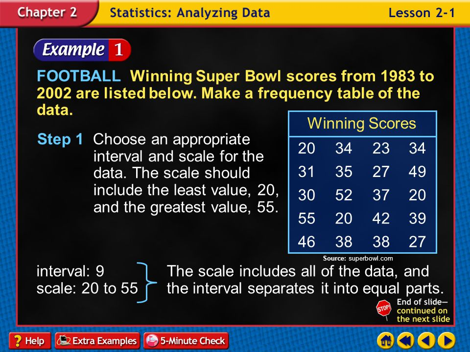 FOOTBALL Winning Super Bowl scores from 1983 to 2002 are listed below
