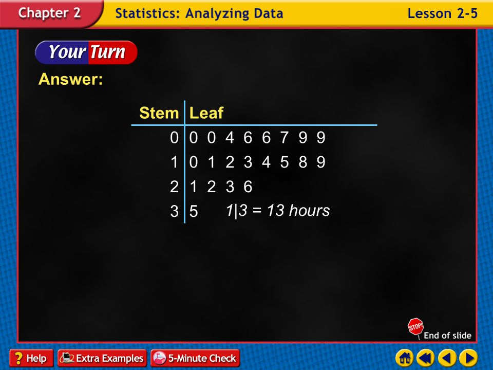 Answer: 5. 3. 1 2 3 6. 2. 0 1 2 3 4 5 8 9. 1. 0 0 4 6 6 7 9 9. Leaf. Stem.