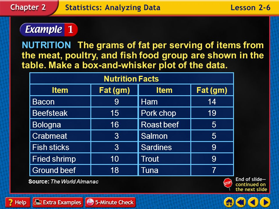 NUTRITION The grams of fat per serving of items from the meat, poultry, and fish food group are shown in the table. Make a box-and-whisker plot of the data.