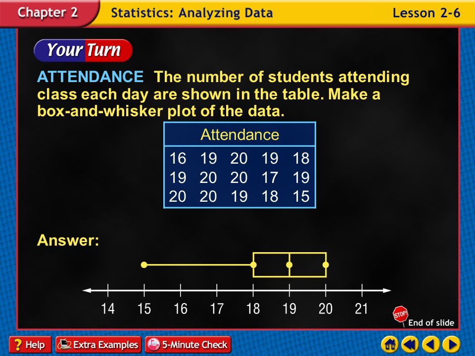ATTENDANCE The number of students attending class each day are shown in the table. Make a box-and-whisker plot of the data.