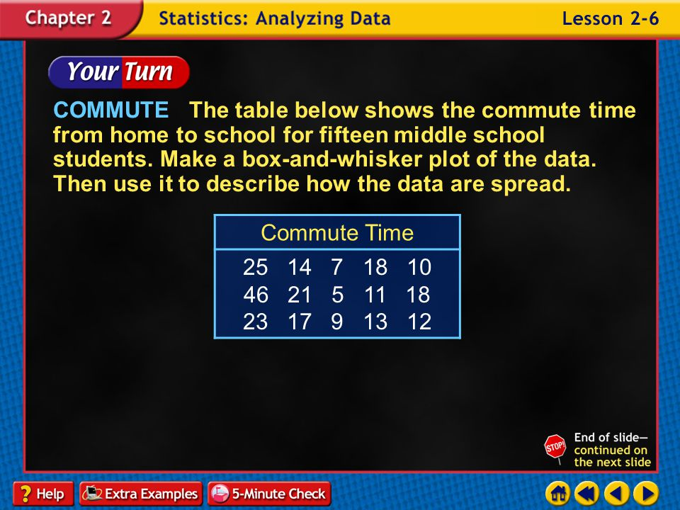 COMMUTE The table below shows the commute time from home to school for fifteen middle school students. Make a box-and-whisker plot of the data. Then use it to describe how the data are spread.