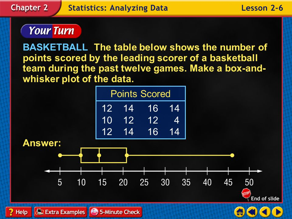 BASKETBALL The table below shows the number of points scored by the leading scorer of a basketball team during the past twelve games. Make a box-and-whisker plot of the data.