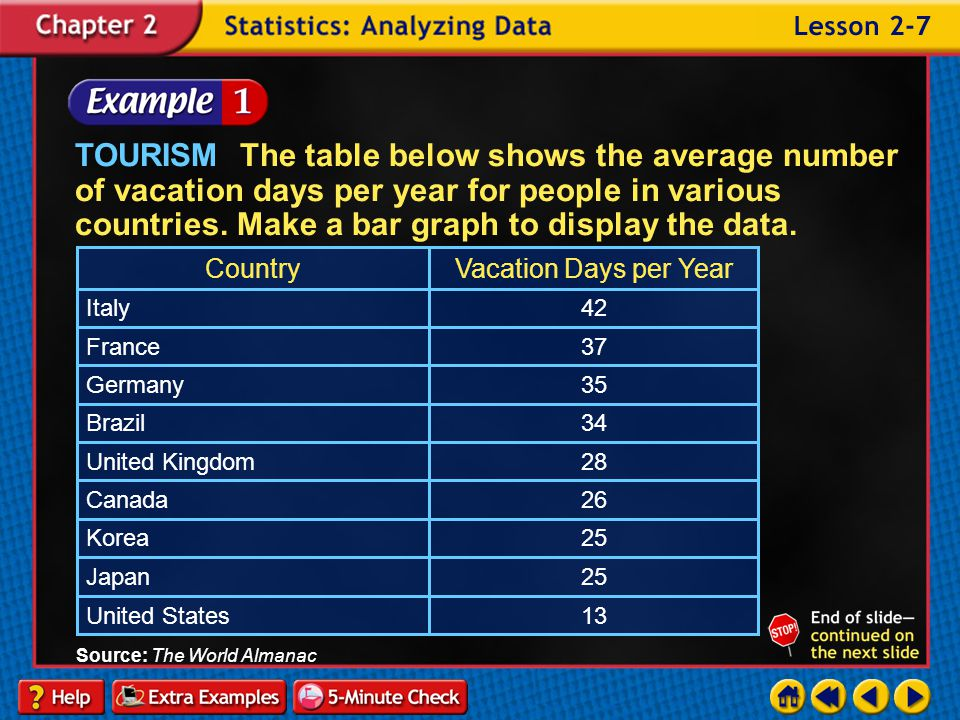 TOURISM The table below shows the average number of vacation days per year for people in various countries. Make a bar graph to display the data.