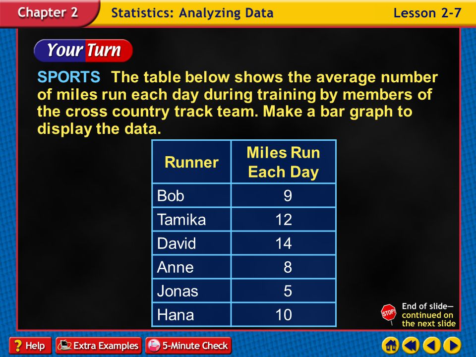 SPORTS The table below shows the average number of miles run each day during training by members of the cross country track team. Make a bar graph to display the data.