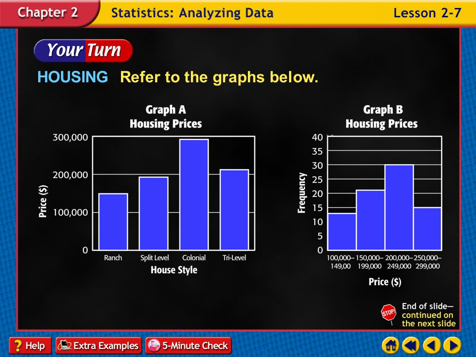 HOUSING Refer to the graphs below.