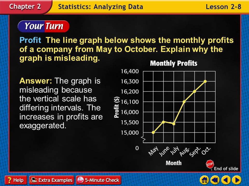 Profit The line graph below shows the monthly profits of a company from May to October. Explain why the graph is misleading.
