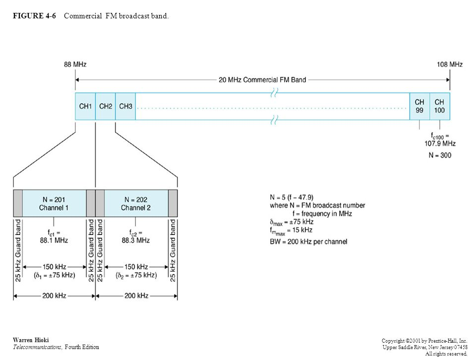 FIGURE 4-6 Commercial FM broadcast band.