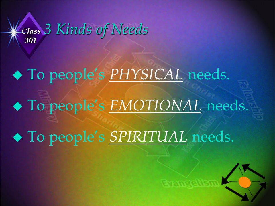 3 Kinds of Needs To people's PHYSICAL needs. To people's EMOTIONAL needs.