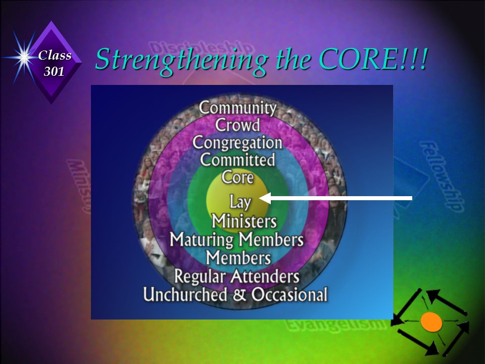 Strengthening the CORE!!!
