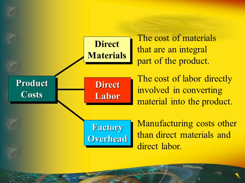 The cost of materials that are an integral part of the product.