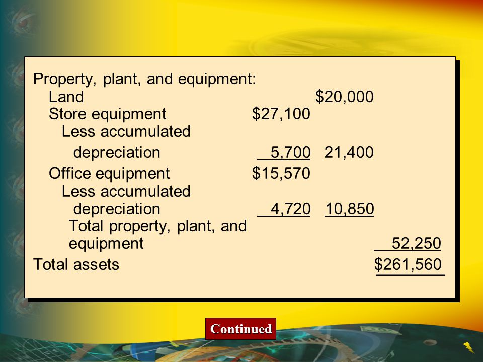 Property, plant, and equipment: Land $20,000 Store equipment $27,100