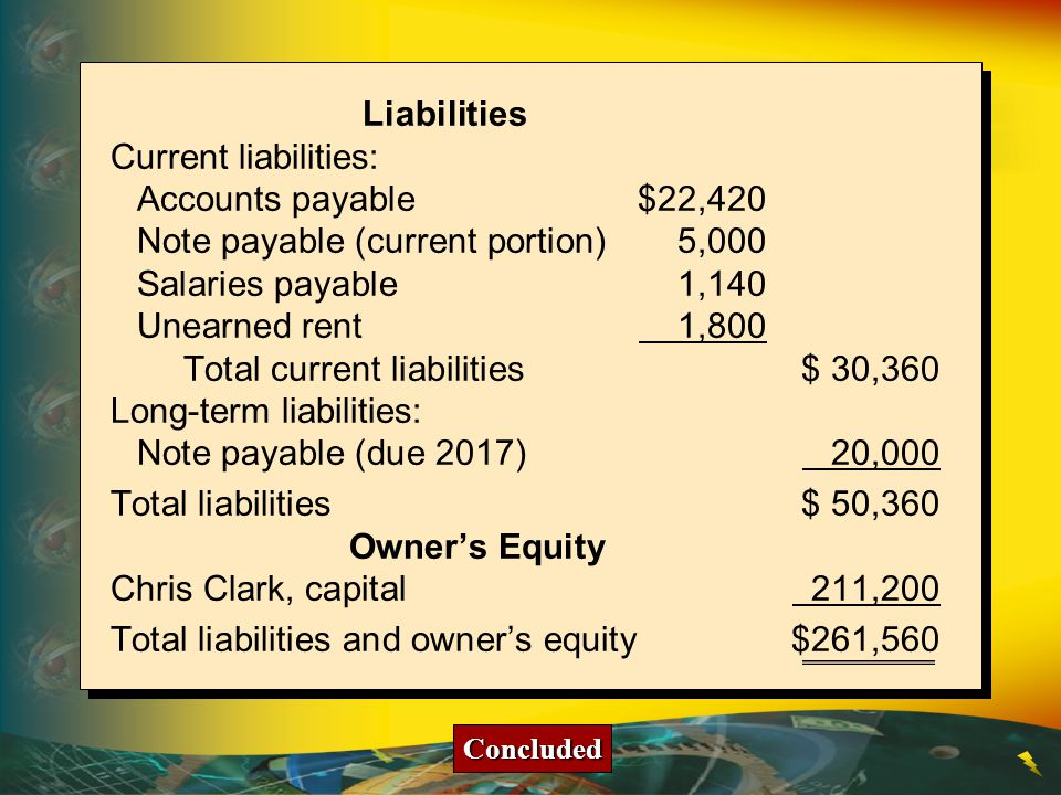 Note payable (current portion) 5,000 Salaries payable 1,140