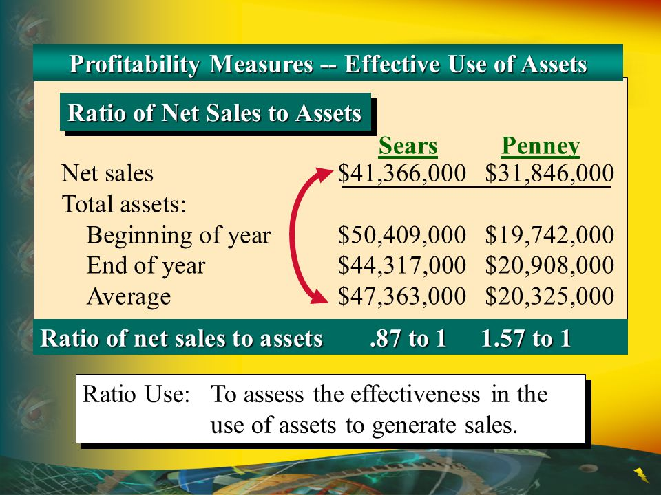 Profitability Measures -- Effective Use of Assets