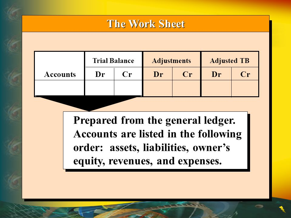 The Work Sheet Trial Balance. Adjustments. Adjusted TB. Accounts Dr Cr Dr Cr Dr Cr.