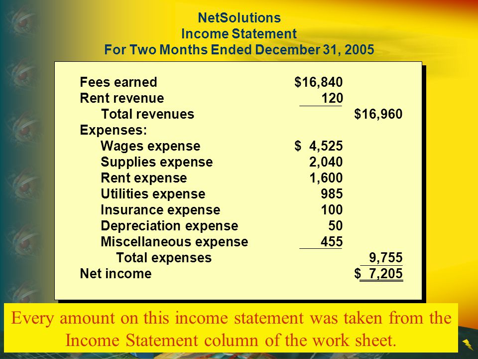 NetSolutions Income Statement For Two Months Ended December 31, 2005