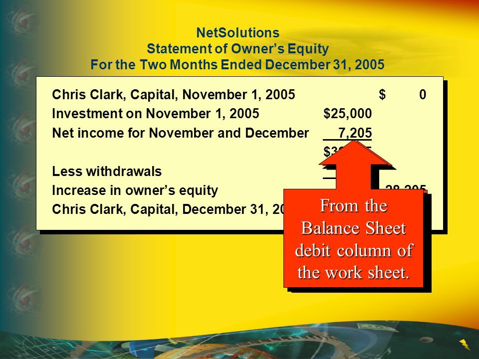 From the Balance Sheet debit column of the work sheet.