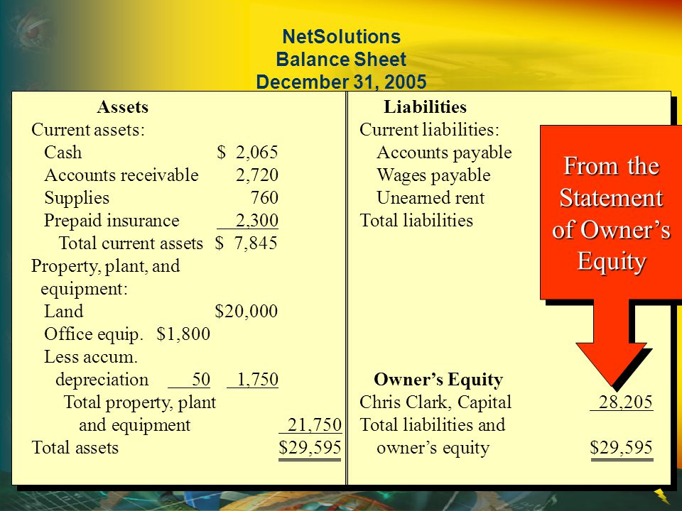 NetSolutions Balance Sheet December 31, 2005
