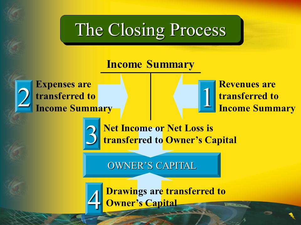 2 1 3 4 The Closing Process Income Summary