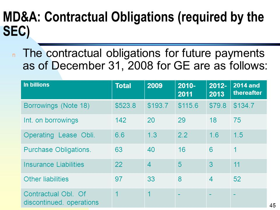 MD&A: Contractual Obligations (required by the SEC)