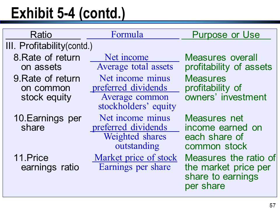 Exhibit 5-4 (contd.) Ratio III. Profitability(contd.)