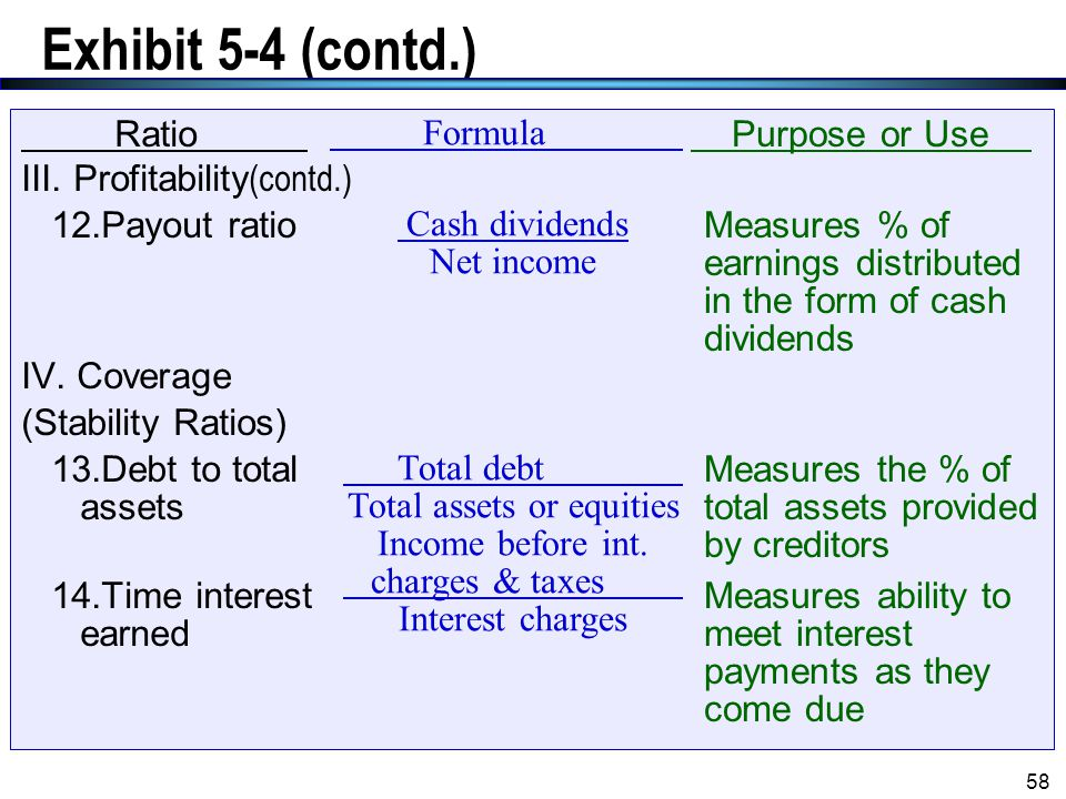 Exhibit 5-4 (contd.) Ratio III. Profitability(contd.) 12.Payout ratio