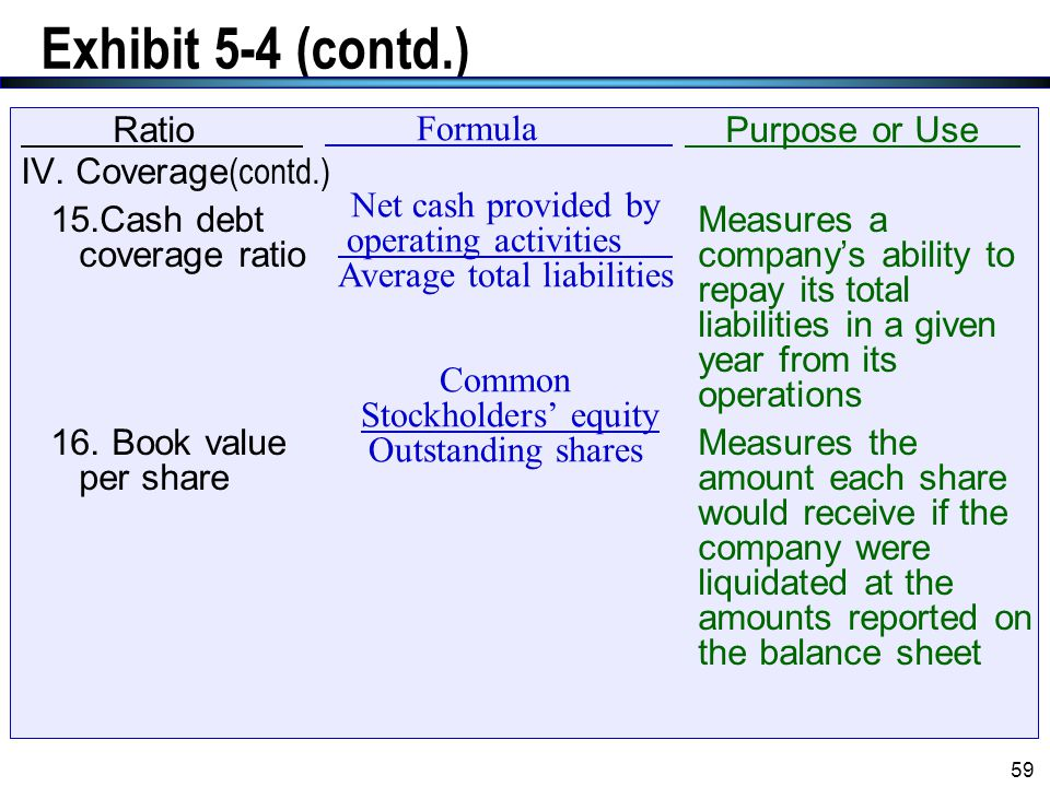 Exhibit 5-4 (contd.) Ratio IV. Coverage(contd.)