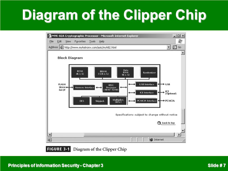 Diagram of the Clipper Chip