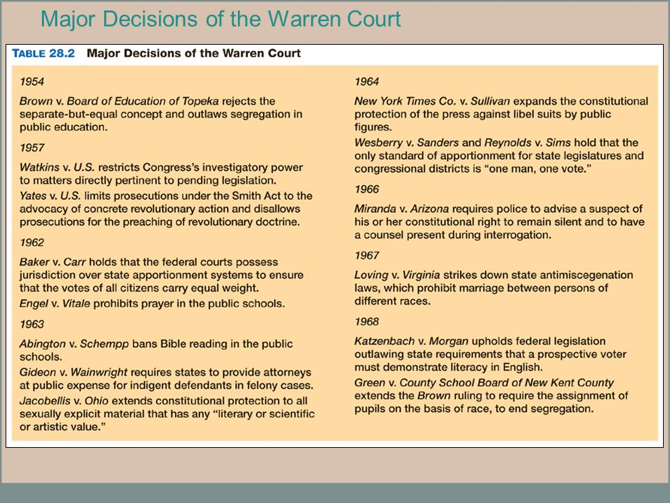Major Decisions of the Warren Court
