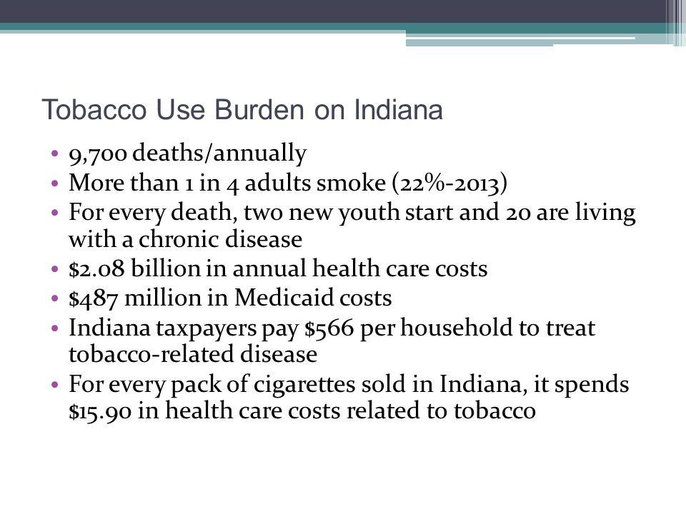 Tobacco Use Burden on Indiana