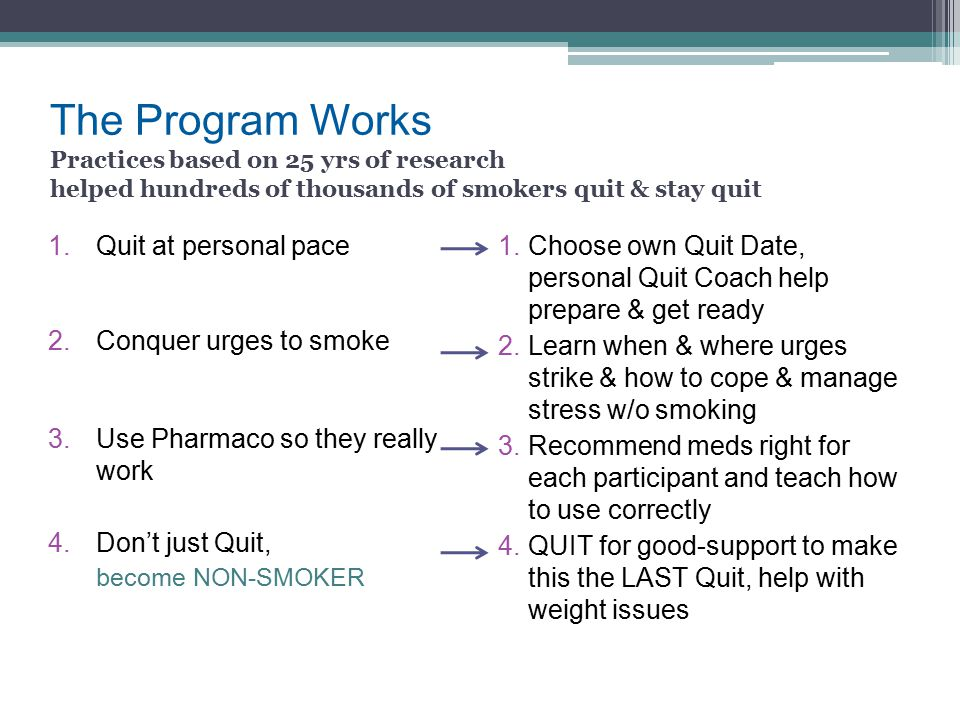 The Program Works Practices based on 25 yrs of research helped hundreds of thousands of smokers quit & stay quit