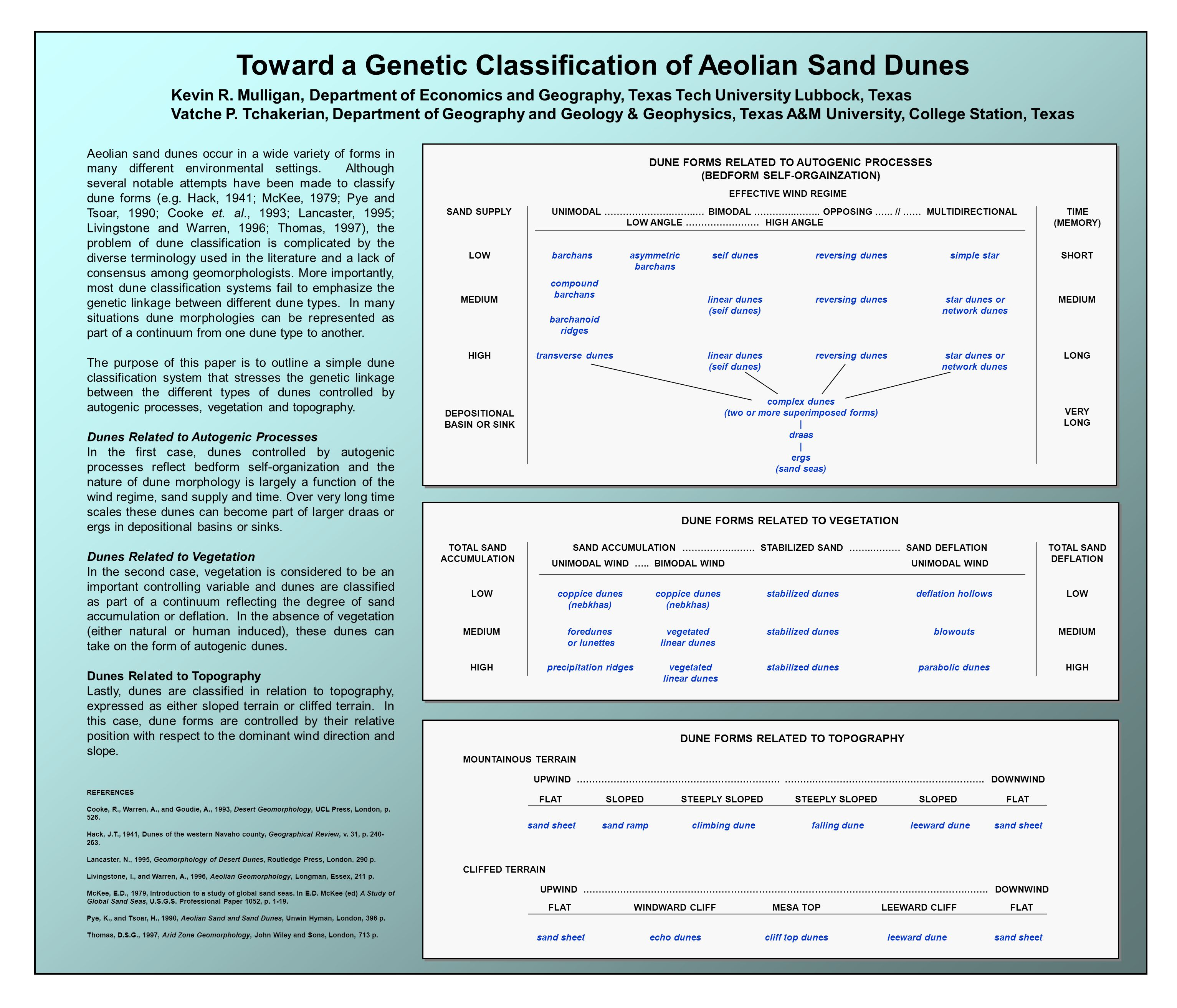 Toward a Genetic Classification of Aeolian Sand Dunes