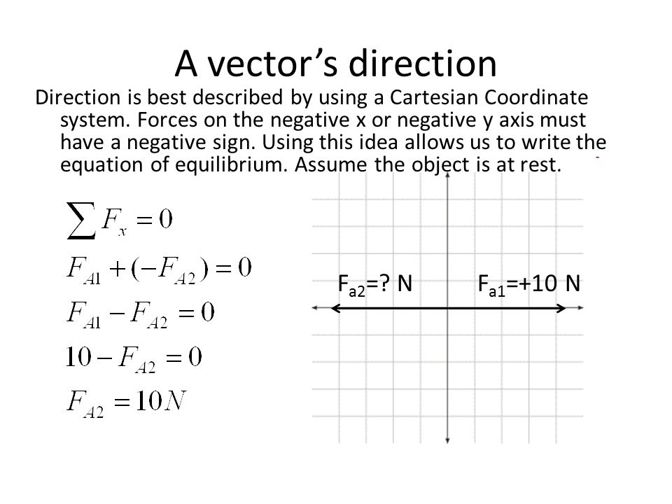 A vector's direction Fa2= N Fa1=+10 N