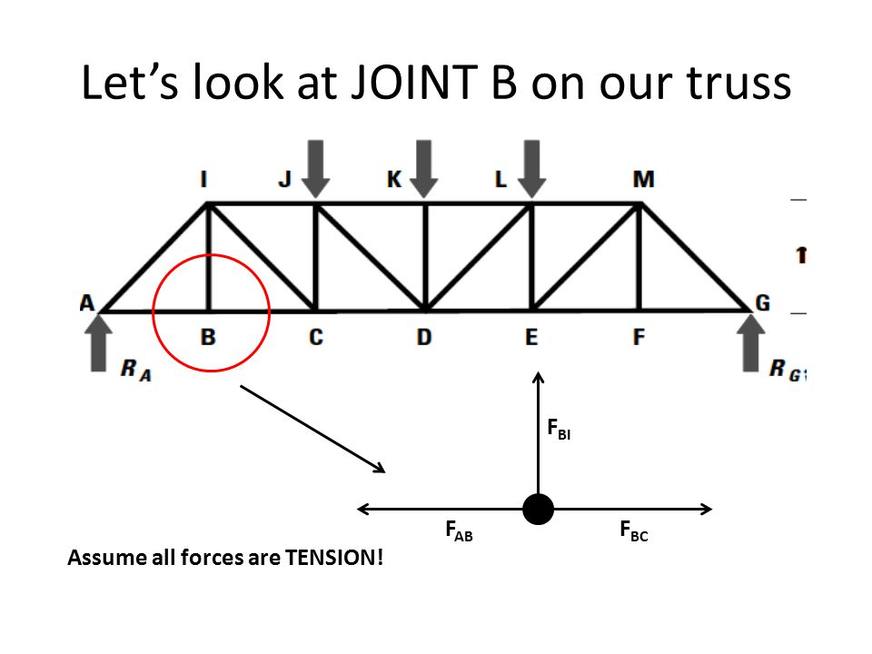 Let's look at JOINT B on our truss