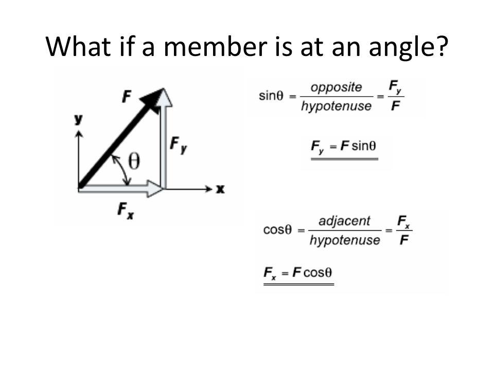 What if a member is at an angle