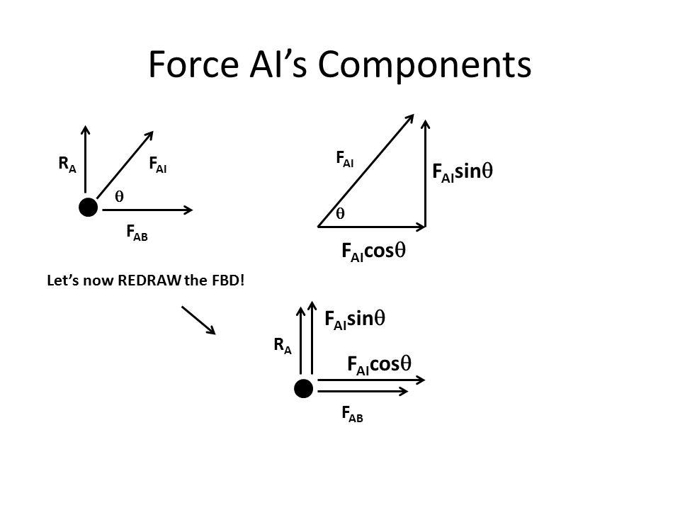 Force AI's Components FAIsinq FAIcosq FAIsinq FAIcosq FAI RA FAI FAB