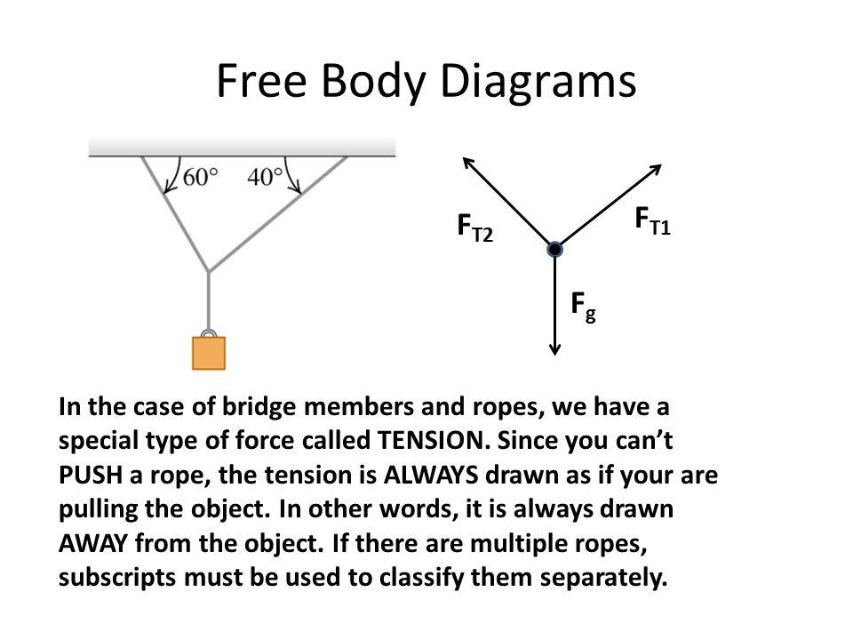 Free Body Diagrams FT1 FT2 Fg