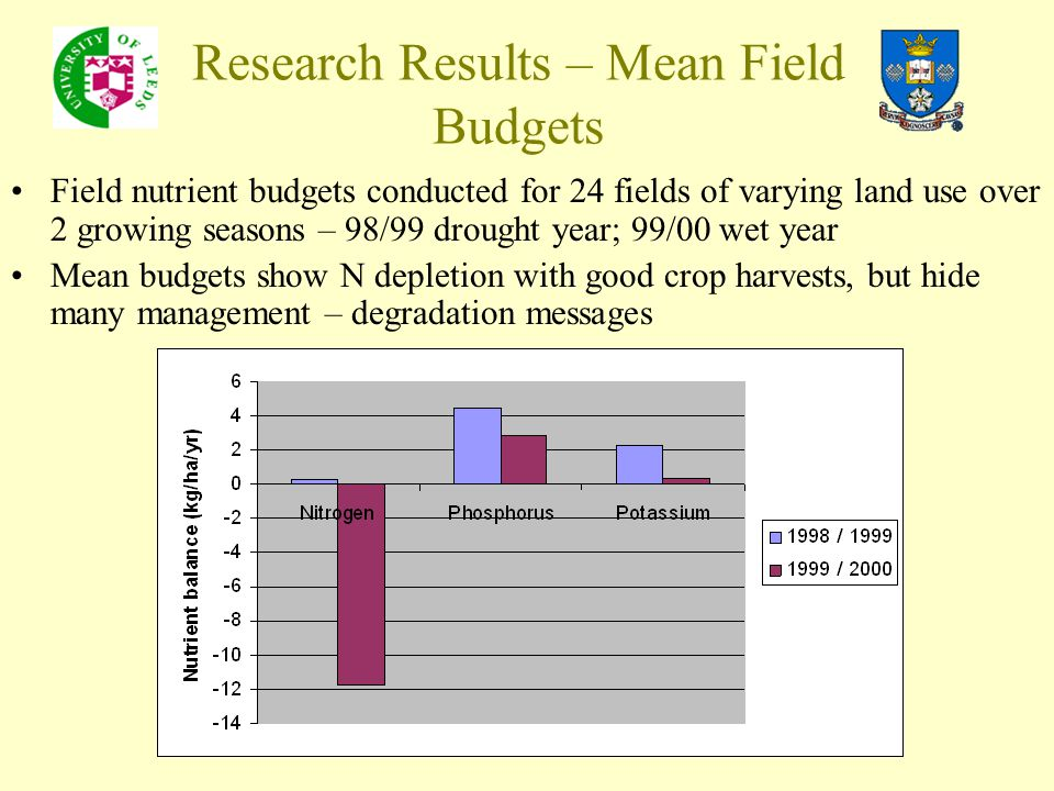 Research Results – Mean Field Budgets