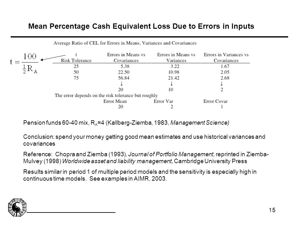 Mean Percentage Cash Equivalent Loss Due to Errors in Inputs