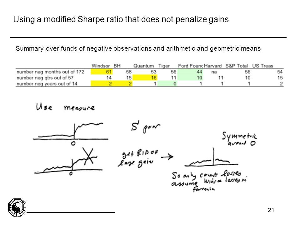 Using a modified Sharpe ratio that does not penalize gains
