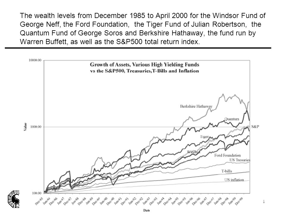 The wealth levels from December 1985 to April 2000 for the Windsor Fund of George Neff, the Ford Foundation, the Tiger Fund of Julian Robertson, the Quantum Fund of George Soros and Berkshire Hathaway, the fund run by Warren Buffett, as well as the S&P500 total return index.