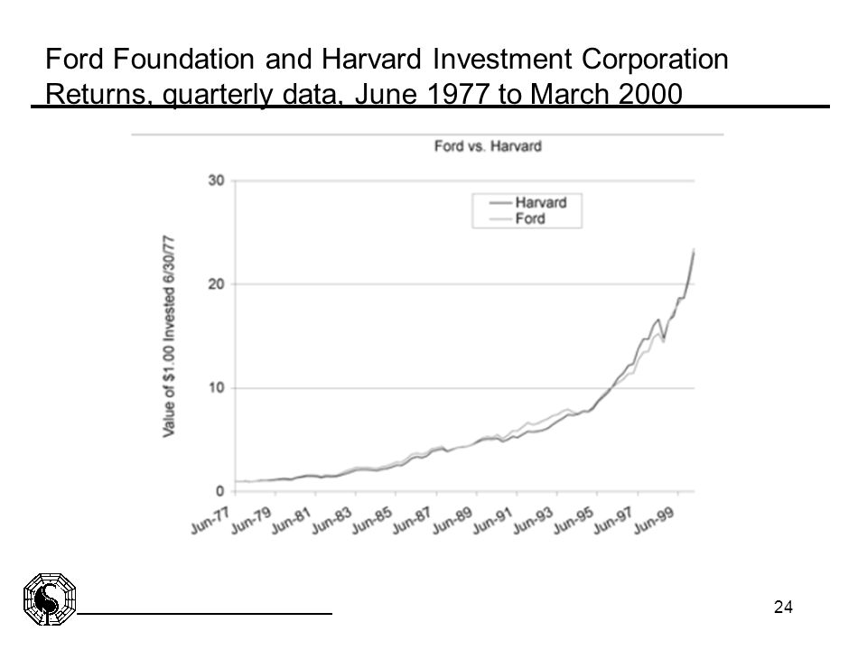 Ford Foundation and Harvard Investment Corporation Returns, quarterly data, June 1977 to March 2000