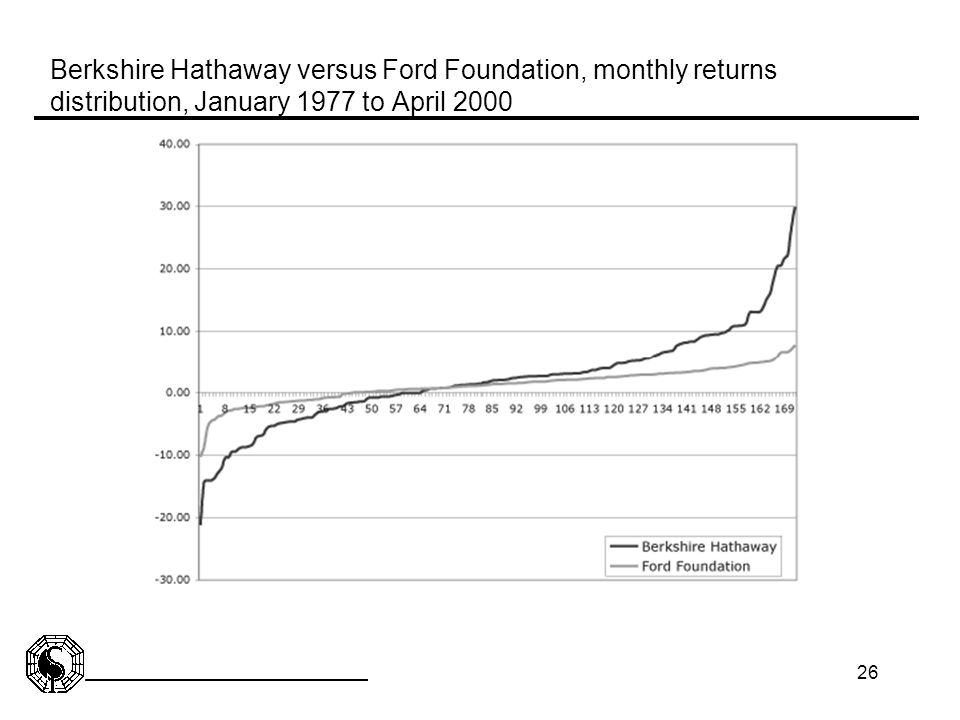 Berkshire Hathaway versus Ford Foundation, monthly returns distribution, January 1977 to April 2000